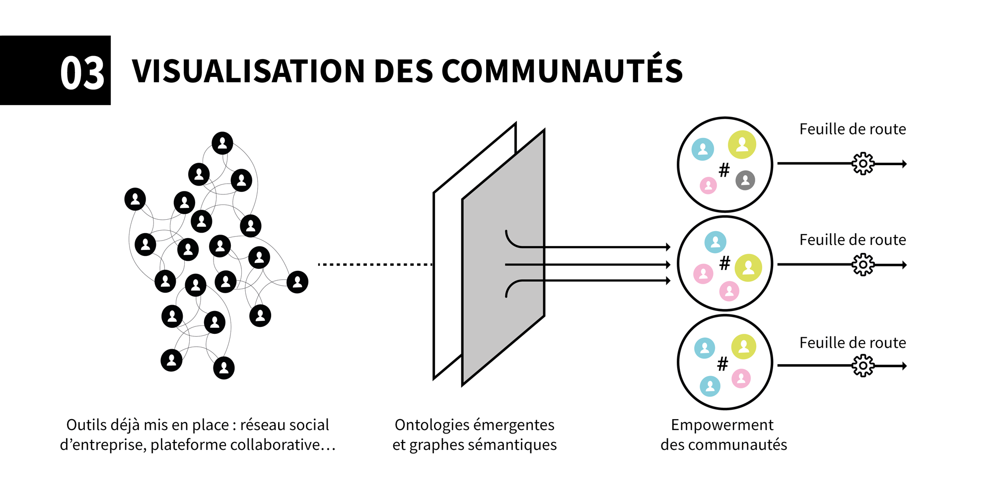 AnthropoviZ - visualisation des communautés