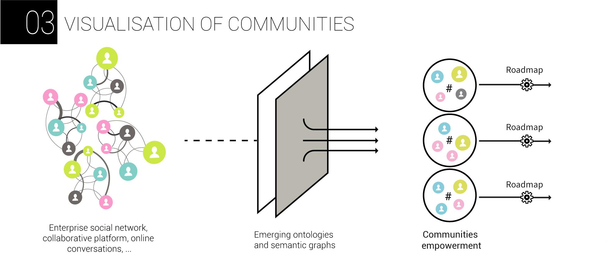 AnthropoviZ - visualisation of communities