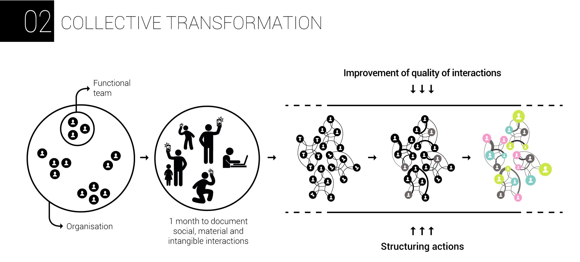 AnthropoviZ - collective transformation
